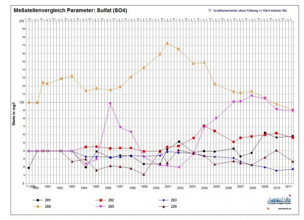 Messstellenvergleich: In dieser graphischen Auswertung kann für max. 6 Messstellen der Messwertverlauf eines Parameters in einer Zeitreihe dargestellt werden. Die Werteskala (Y-Achse) kann sowohl in logarithmischer als auch in linearer Skalierung angezeigt werden.