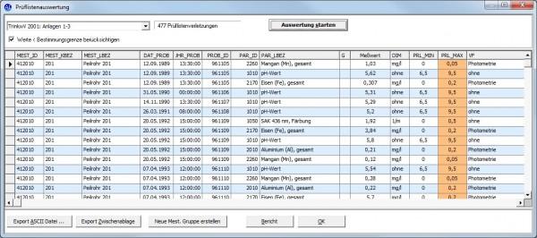 Prüflistenauswertung: Nach Auswahl einer Prüfliste, werden alle Unter- bzw. Überschreitungen eines parameterspezifisch festgelegten Prüflistenwertes für die Wasserproben des Projektes ausgegeben. Neben der bereits vordefinierten Grenzwertlisten (u.a. TVO 2001) können benutzerdefinierte Prüflisten neudefiniert und für Auswertungszwecke herangezogen werden.