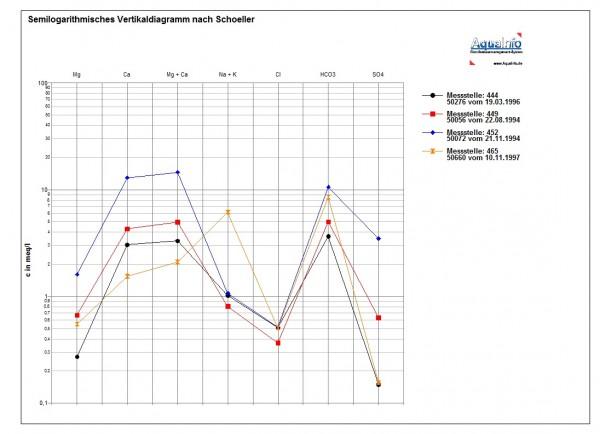 Schoeller-Diagramm: In dieser graphischen Auswertung können für max. 10 Proben die Äquivalentkonzentrationen (meq/l) bedeutender Ionen in einem semilogarithmischen Vertikaldiagramm (nach Schoeller) dargestellt werden. Die Werteskala (Y-Achse) kann sowohl in logarithmischer als auch in linearer Skalierung angezeigt werden.