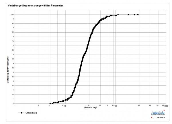 Verteilungsdiagramm: In dieser graphischen Auswertung kann die Verteilung von max. 6 Parametern dargestellt werden. Die Werteskala (X-Achse) kann sowohl auf logarithmische als auch lineare Skalierung eingestellt werden.