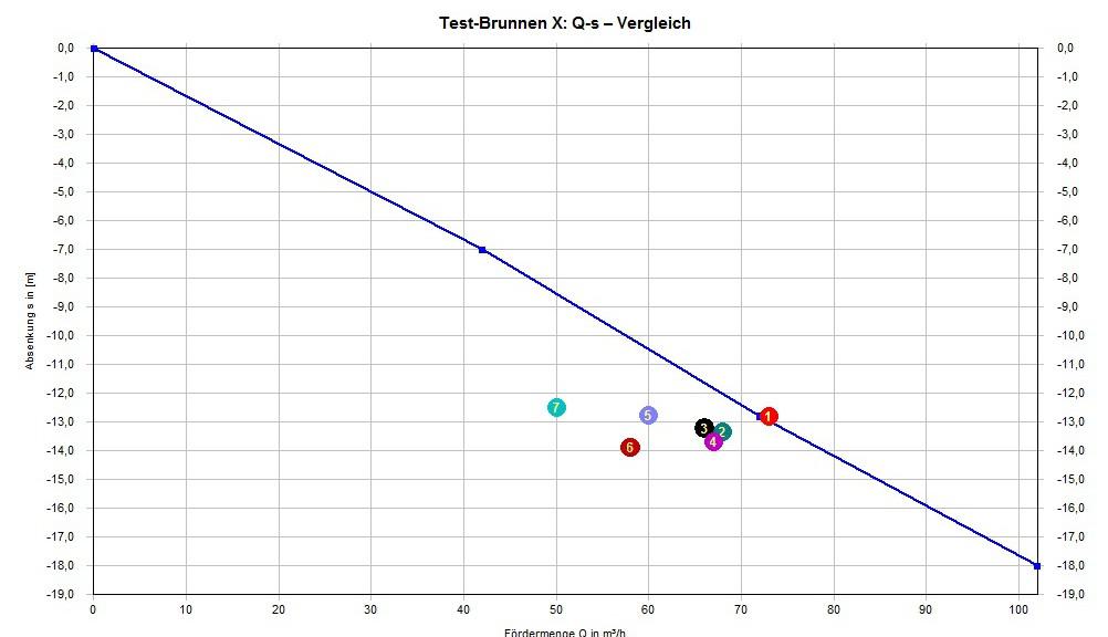 Funktionspruefung-Brunnen-DVGW-Regelwerk-W-125-[3]